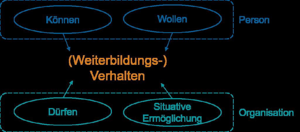 Verhaltensmodell nach Rosenstiel