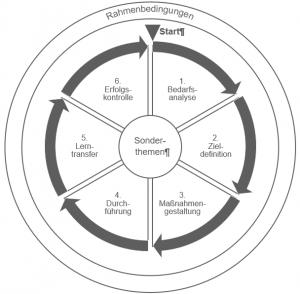 Rahmenbedingungen und 6 Schritte, um Weiterbildung zu organiseren